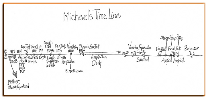 Michael's Time Line